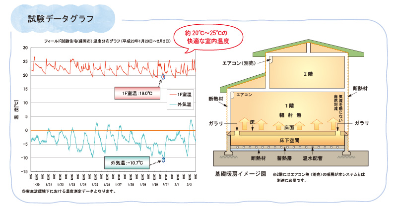 ヒートポンプ基礎蓄熱式冷暖房システムイメージ